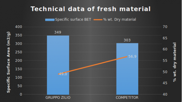 technical data of fresh material
